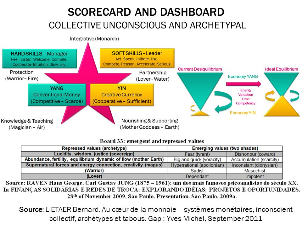 SCORECARD AND DASHBOARD COLLECTIVE UNCONSCIOUS AND ARCHETYPAL Source: LIETAER Bernard.
