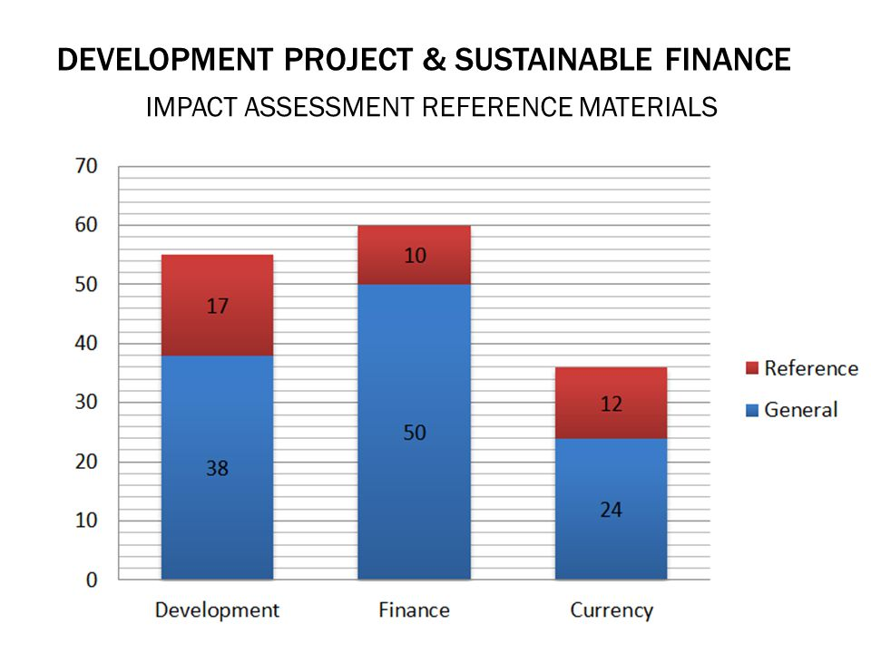 DEVELOPMENT PROJECT & SUSTAINABLE FINANCE IMPACT ASSESSMENT REFERENCE MATERIALS