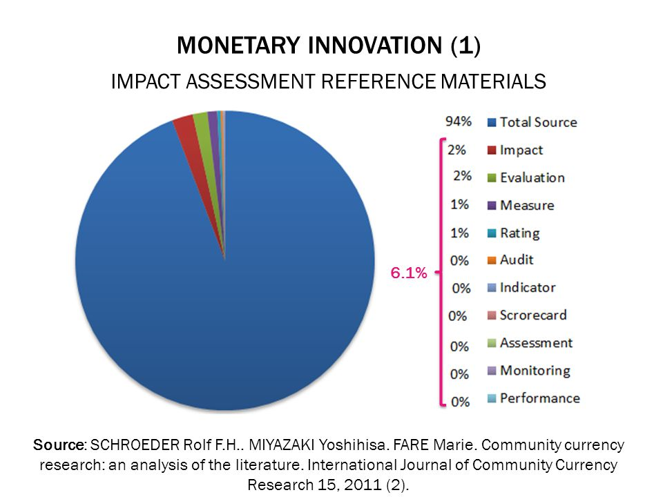 MONETARY INNOVATION (1) IMPACT ASSESSMENT REFERENCE MATERIALS Source: SCHROEDER Rolf F.H..