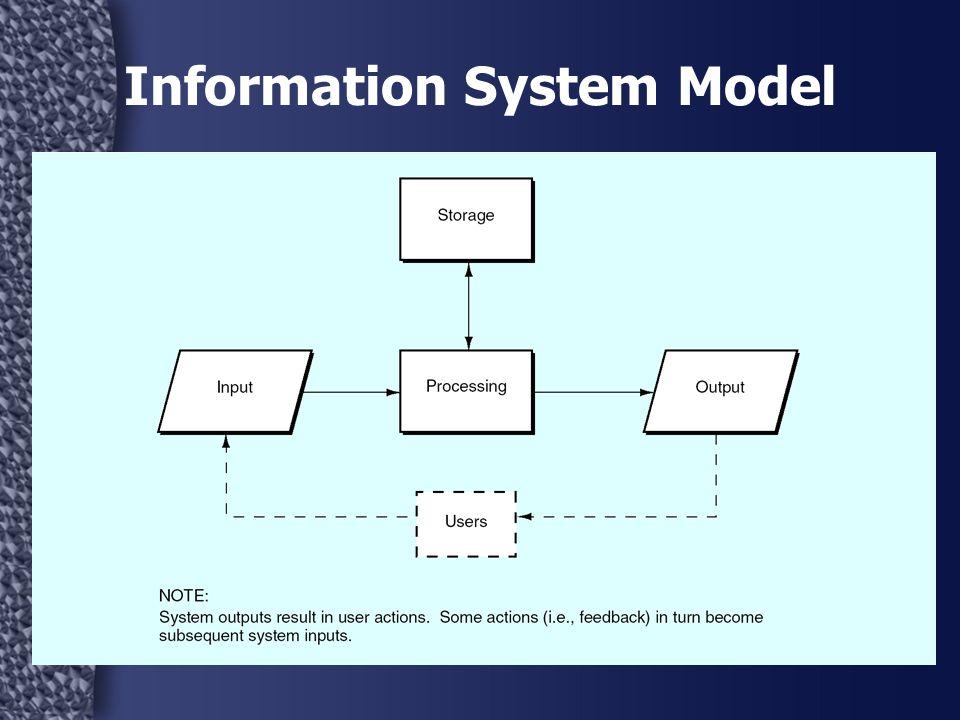 12 Information System Model