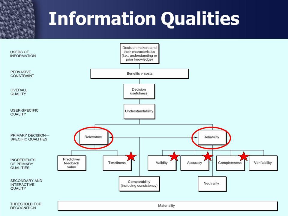 16 Information Qualities
