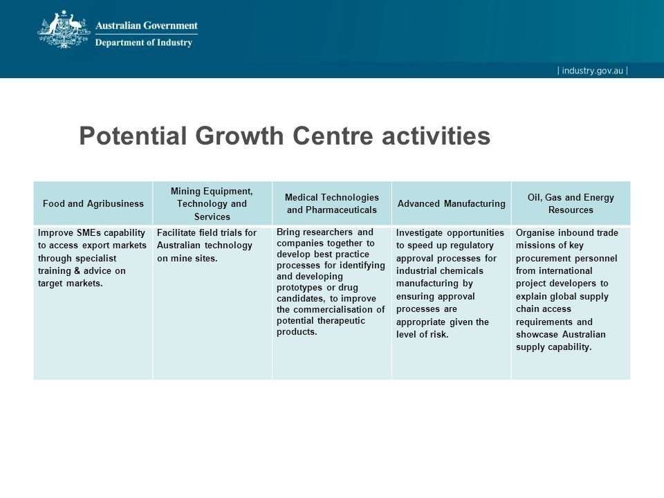 Potential Growth Centre activities Food and Agribusiness Mining Equipment, Technology and Services Medical Technologies and Pharmaceuticals Advanced M