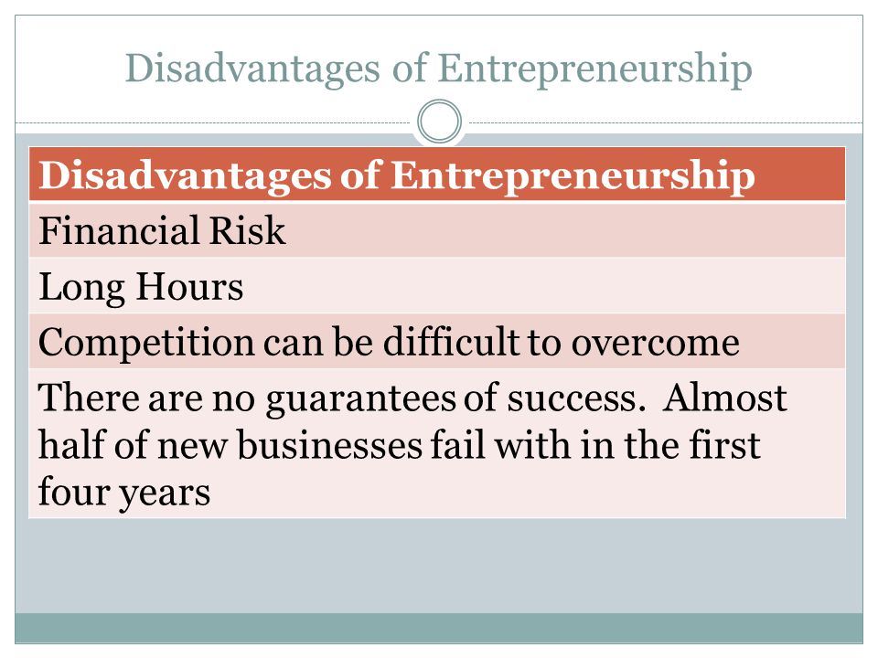 Disadvantages of Entrepreneurship Financial Risk Long Hours Competition can be difficult to overcome There are no guarantees of success.