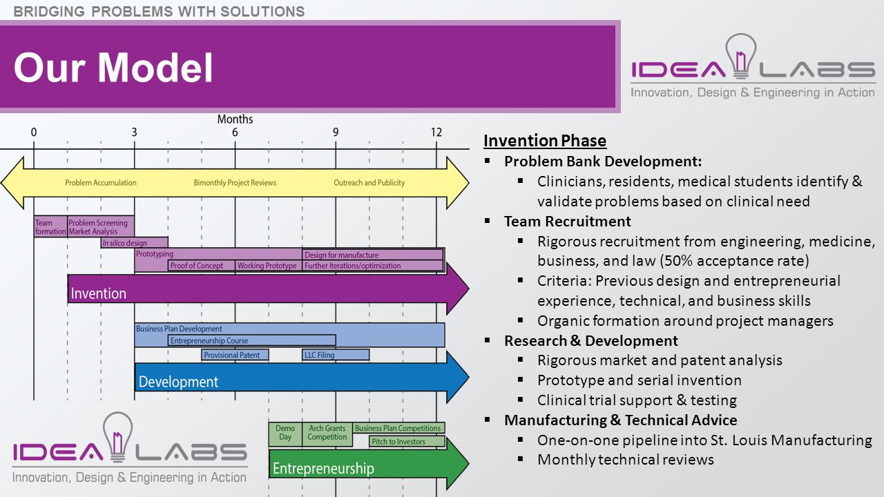 Our Model Invention Phase  Problem Bank Development:  Clinicians, residents, medical students identify & validate problems based on clinical need 