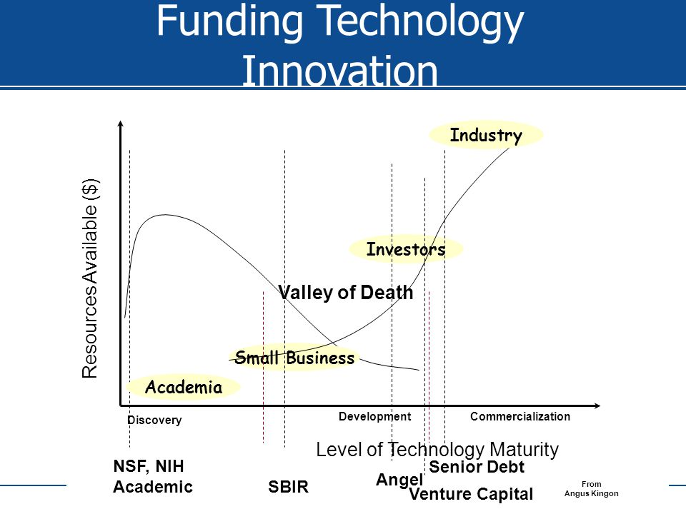 WIP NSF, NIH Academic Academia Small Business Investors Industry Valley of Death Resources Available ($) Discovery DevelopmentCommercialization Level of Technology Maturity From Angus Kingon Funding Technology Innovation SBIR AngelVenture CapitalSenior Debt