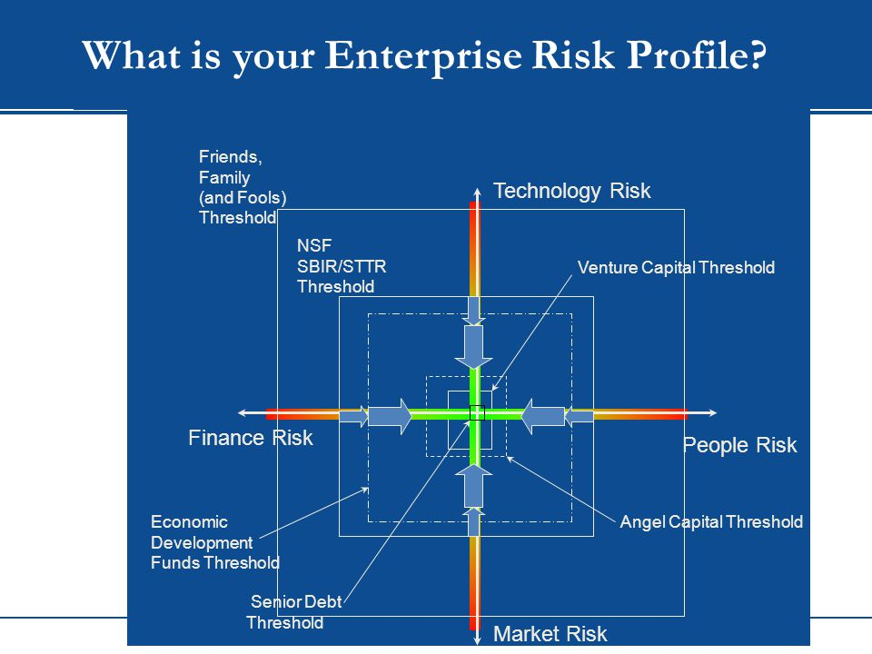 WIP Venture Capital Threshold Angel Capital Threshold Economic Development Funds Threshold NSF SBIR/STTR Threshold Technology Risk Market Risk People Risk Finance Risk Friends, Family (and Fools) Threshold What is your Enterprise Risk Profile.