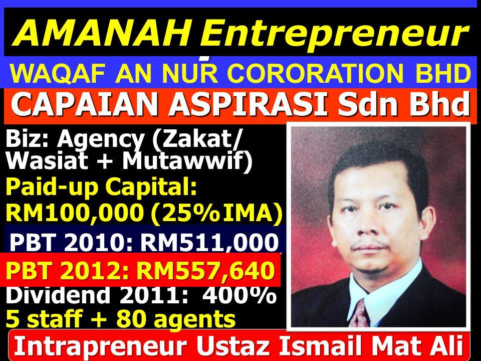 CAPAIAN ASPIRASI Sdn Bhd Biz: Agency (Zakat/ Loss 2006 : (RM100,000) PBT 2011: RM600,000 Dividend 2011: 400% Paid-up Capital: PBT 2010: RM511,000 Intrapreneur Ustaz Ismail Mat Ali PBT 2012: RM557,640 5 staff + 80 agents Wasiat + Mutawwif) RM100,000 (25% IMA) Intrapreneur WAQAF AN NUR CORORATION BHD AMANAH Entrepreneur