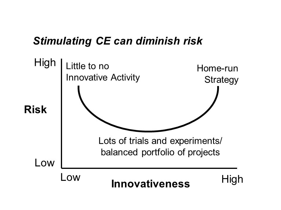 Innovativeness Little to no Innovative Activity Home-run Strategy Lots of trials and experiments/ balanced portfolio of projects Risk High Low High Low Stimulating CE can diminish risk
