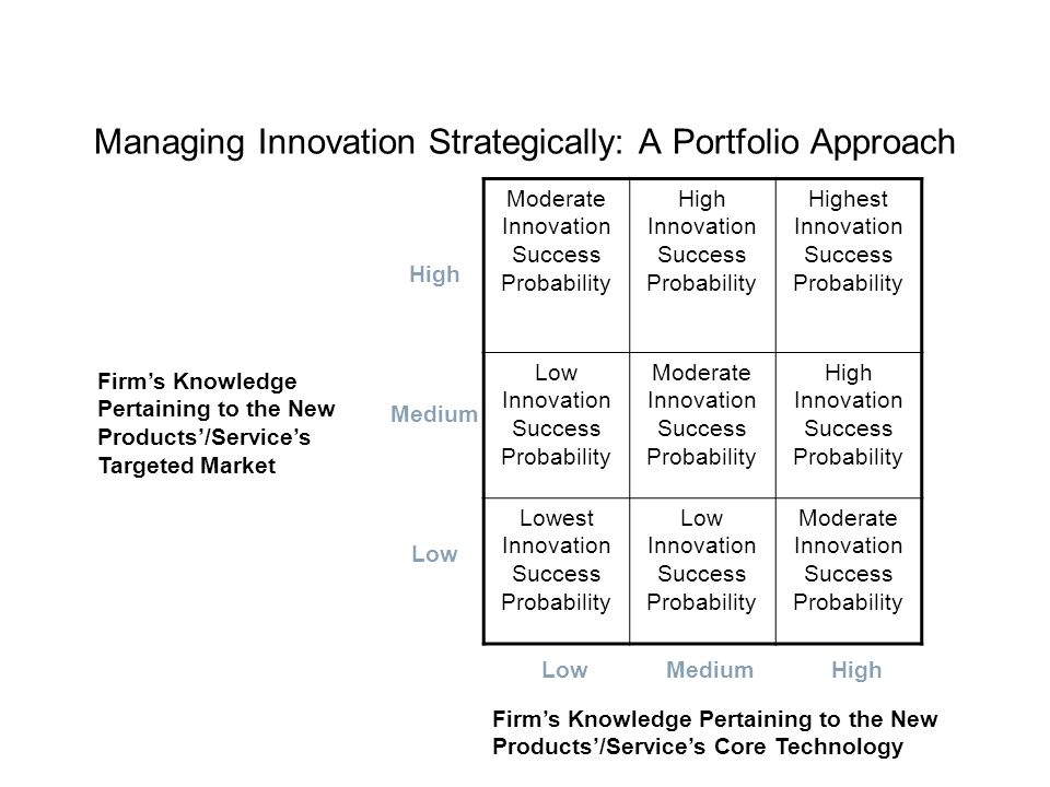 Managing Innovation Strategically: A Portfolio Approach Moderate Innovation Success Probability High Innovation Success Probability Highest Innovation Success Probability Low Innovation Success Probability Moderate Innovation Success Probability High Innovation Success Probability Lowest Innovation Success Probability Low Innovation Success Probability Moderate Innovation Success Probability High Medium Low MediumHigh Firm's Knowledge Pertaining to the New Products'/Service's Targeted Market Firm's Knowledge Pertaining to the New Products'/Service's Core Technology
