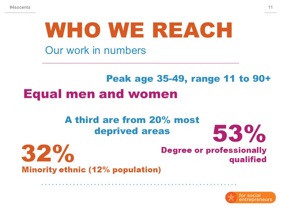 WHO WE REACH Our work in numbers 11#4socents 53% Equal men and women 32% Peak age 35-49, range 11 to 90+ Degree or professionally qualified Minority ethnic (12% population) A third are from 20% most deprived areas