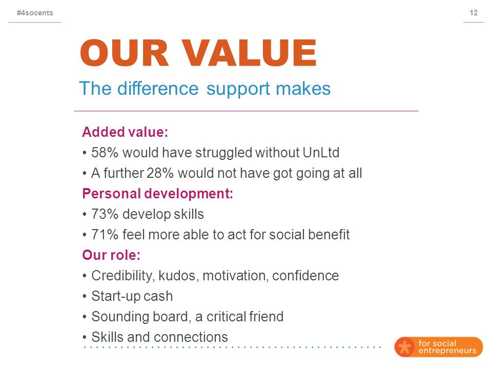 OUR VALUE Added value: 58% would have struggled without UnLtd A further 28% would not have got going at all Personal development: 73% develop skills 71% feel more able to act for social benefit Our role: Credibility, kudos, motivation, confidence Start-up cash Sounding board, a critical friend Skills and connections The difference support makes 12#4socents