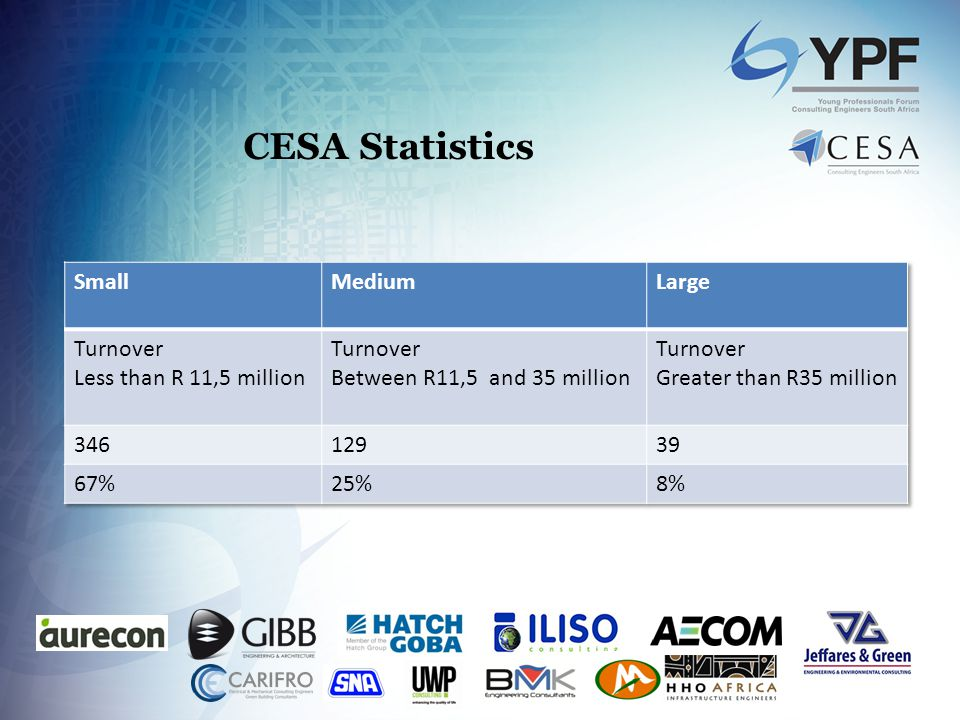 CESA Statistics