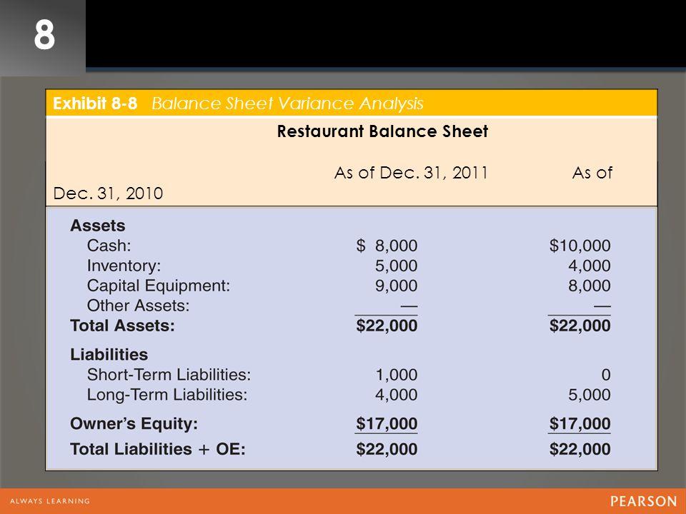 8 Exhibit 8-8 Balance Sheet Variance Analysis Restaurant Balance Sheet As of Dec. 31, 2011 As of Dec. 31, 2010