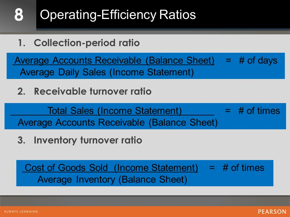 8 Operating-Efficiency Ratios 1.Collection-period ratio 2.Receivable turnover ratio 3.Inventory turnover ratio Average Accounts Receivable (Balance Sheet) = # of days Average Daily Sales (Income Statement) Total Sales (Income Statement) = # of times Average Accounts Receivable (Balance Sheet) Cost of Goods Sold (Income Statement) = # of times Average Inventory (Balance Sheet)