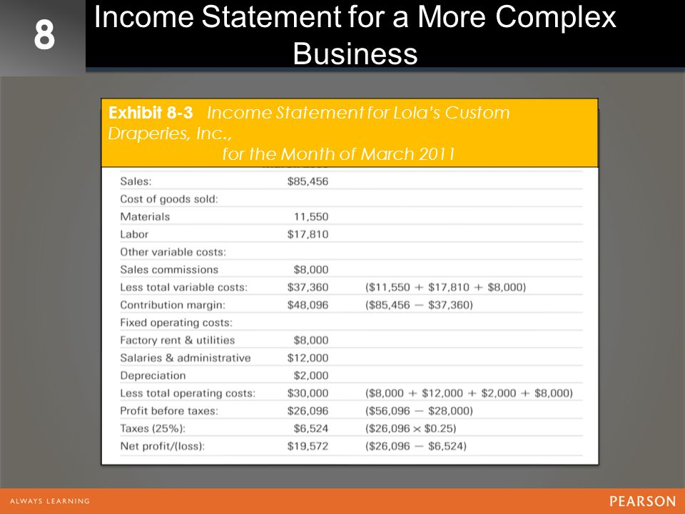 8 Income Statement for a More Complex Business Exhibit 8-3 Income Statement for Lola's Custom Draperies, Inc., for the Month of March 2011