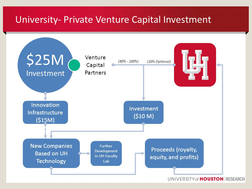 University- Private Venture Capital Investment $25M Investment Venture Capital Partners Proceeds (royalty, equity, and profits) Investment ($10 M) Innovation Infrastructure ($15M) New Companies Based on UH Technology Further Development in UH Faculty Lab (20% Optional) (80% - 100%)