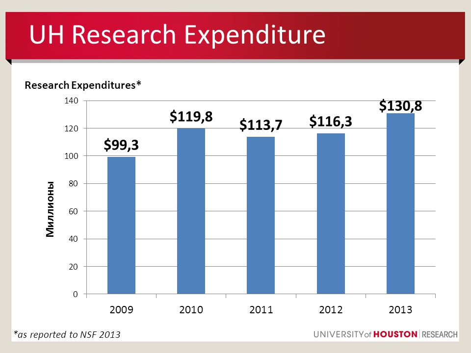 UH Research Expenditure Research Expenditures* *as reported to NSF 2013