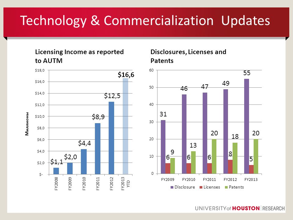 Technology & Commercialization Updates