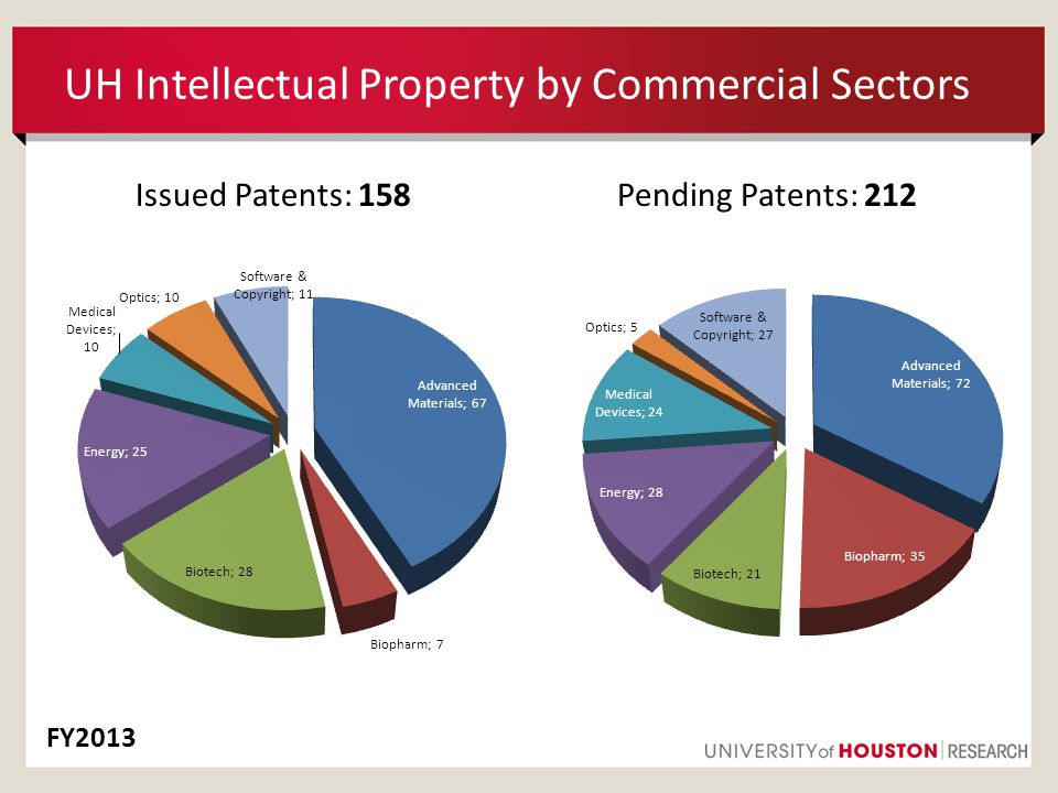 UH Intellectual Property by Commercial Sectors Issued Patents: 158Pending Patents: 212 FY2013