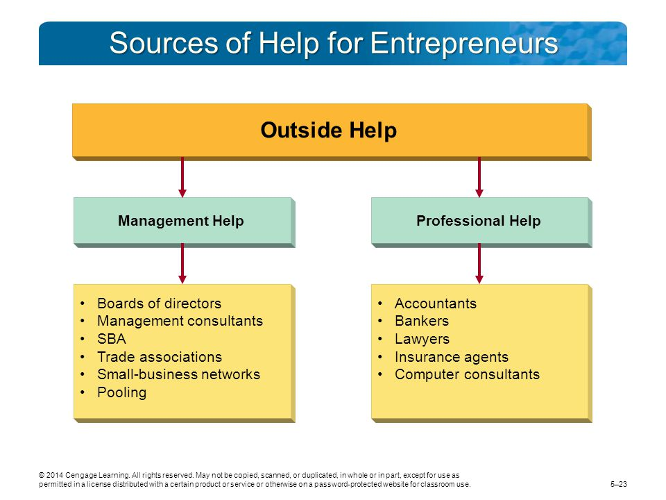 Sources of Help for Entrepreneurs Boards of directors Management consultants SBA Trade associations Small-business networks Pooling Accountants Bankers Lawyers Insurance agents Computer consultants Management HelpProfessional Help Outside Help © 2014 Cengage Learning.