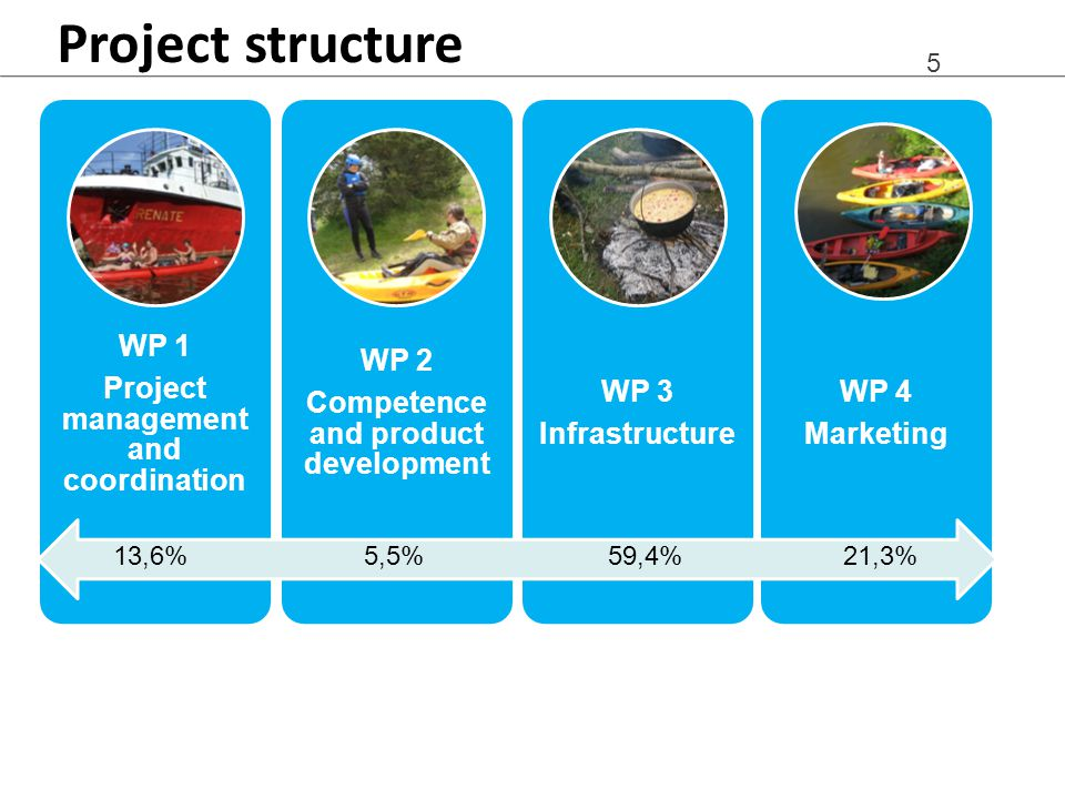 5 Project structure WP 1 Project management and coordination WP 2 Competence and product development WP 3 Infrastructure WP 4 Marketing 13,6%5,5%59,4%21,3%