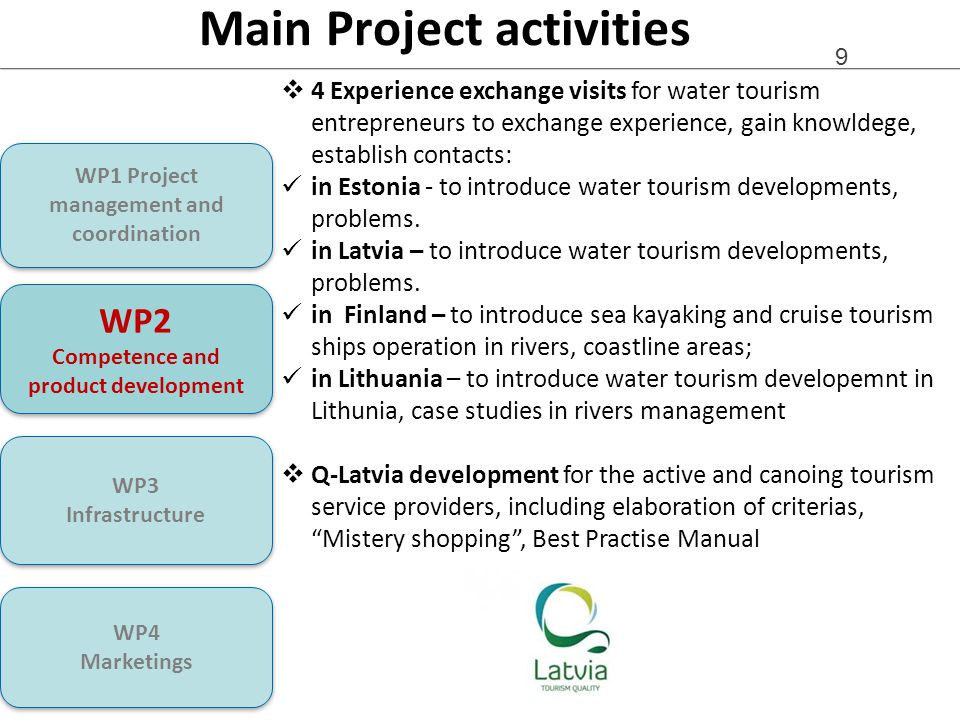 9  4 Experience exchange visits for water tourism entrepreneurs to exchange experience, gain knowldege, establish contacts: in Estonia - to introduce water tourism developments, problems.