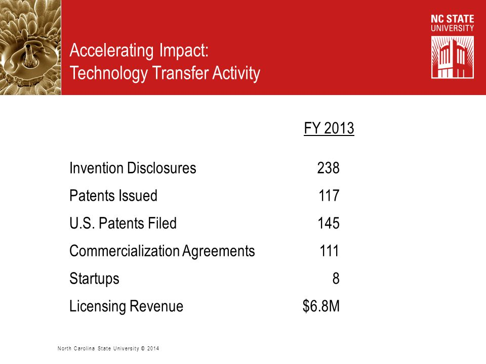 Invention Disclosures238168 Patents Issued11780 U.S. Patents Filed145137 Commercialization Agreements11180 Startups86 Licensing Revenue$6.8M$5.0M Acce