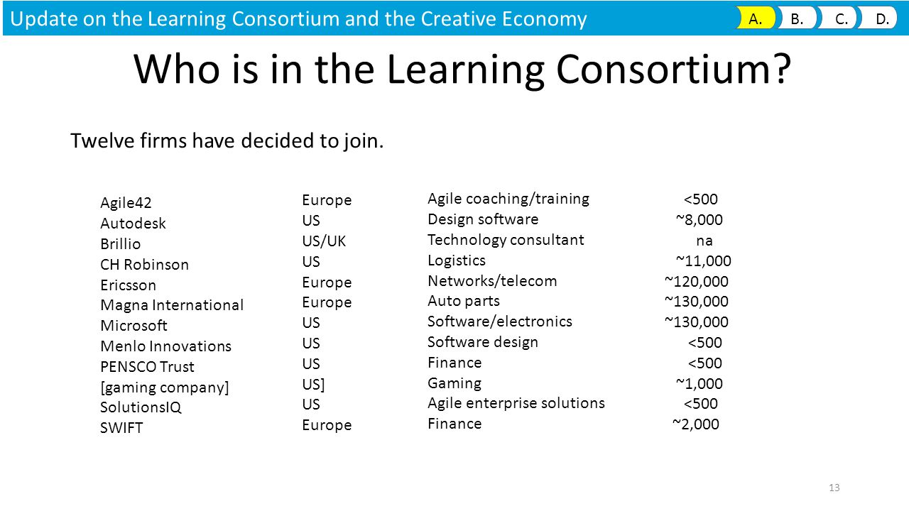 13 Who is in the Learning Consortium. Twelve firms have decided to join.
