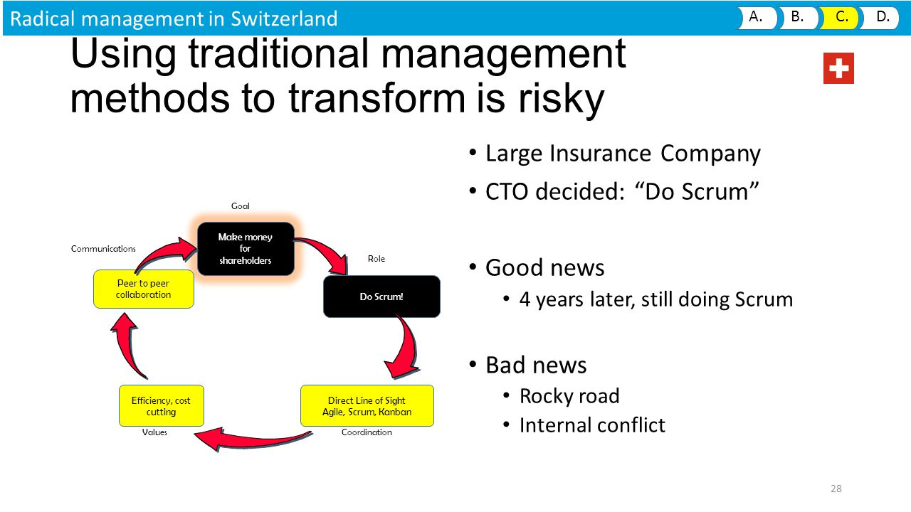 Using traditional management methods to transform is risky Large Insurance Company CTO decided: Do Scrum Good news 4 years later, still doing Scrum Bad news Rocky road Internal conflict 28 Radical management in Switzerland A.