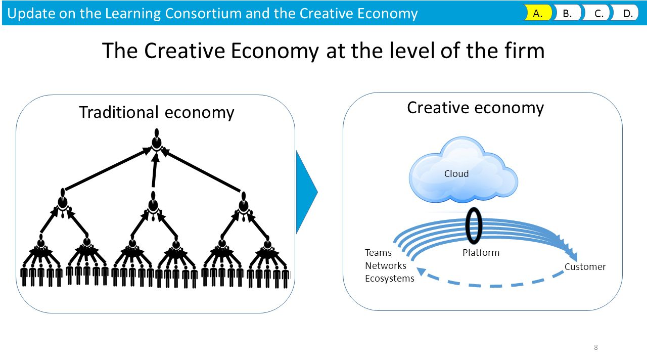 Cloud Platform Teams Networks Ecosystems Customer The Creative Economy at the level of the firm Traditional economy Creative economy 8 Update on the Learning Consortium and the Creative Economy A.
