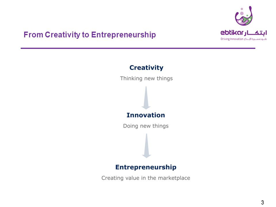 3 From Creativity to Entrepreneurship