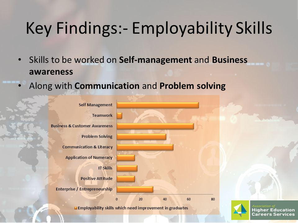 Key Findings:- Employability Skills Skills to be worked on Self-management and Business awareness Along with Communication and Problem solving
