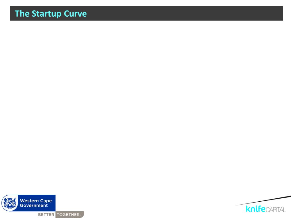 The Startup Curve * Ineptitude: Unskillfulness resulting from a lack of training Initial Enthusiasm Reality Check Lack of Traction Crash of Ineptitude * Opportunity Cost Path to Sustainability Skills, Networks, Funding Growth & Scale Execution STARTUP SME