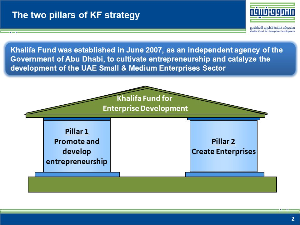 13 The Khalifa Fund e-Space Knowledge Management System (KMS): Research engine for online library, reports and statistics relevant to SMEs in UAE Khalifa Fund Gateway: Online support, business linkages and access to Government tenders Khalifa Fund Website: Information about Khalifa Fund, online registration and access to KMS and Gateway for members SME Toolkit: Information, guides and tools for starting and operating an SME in the UAE Entrepreneurs in the UAE Emirati Entrepreneurs Khalifa Fund Applicants Khalifa Fund Members 13