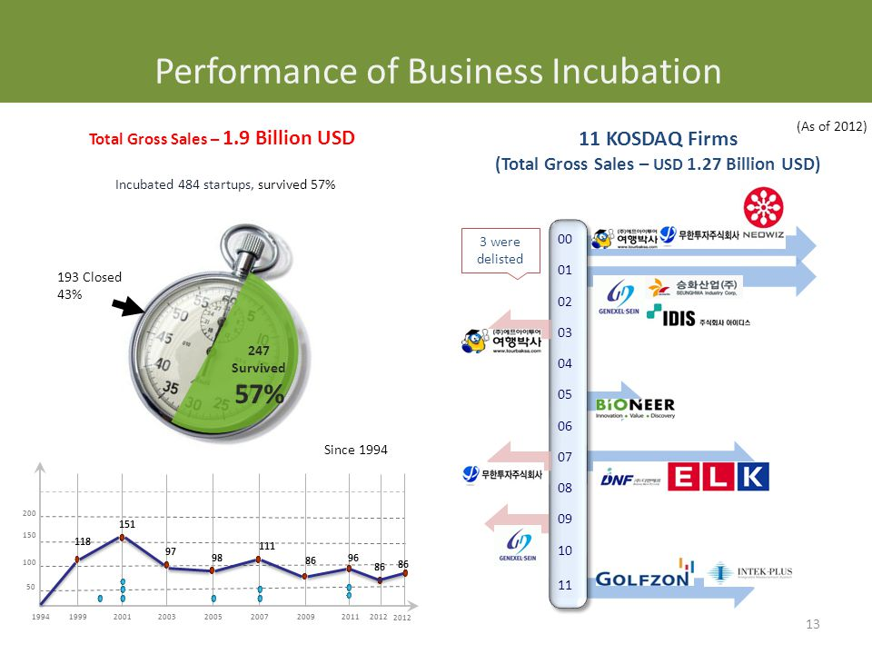 Incubated 484 startups, survived 57% Since 1994 193 Closed 43% 247 Survived 57% Total Gross Sales – 1.9 Billion USD 11 KOSDAQ Firms (Total Gross Sales – USD 1.27 Billion USD) 00 01 02 03 04 05 06 07 08 09 10 11 199920032001 20052007 50 100 150 200 201119942009 118 97 98 111 86 96 151 2012 86 Performance of Business Incubation (As of 2012) 3 were delisted 13 86 2012