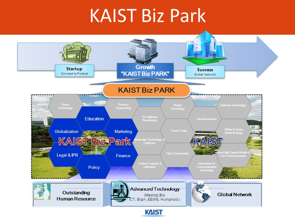 KAIST Biz Park Startup Concept to Product Startup Concept to Product Success Global Network Success Global Network Growth KAIST Biz PARK Growth KAIST Biz PARK Outstanding Human Resource Global Network Advanced Technology (Medical,Bio ICT, Brain, EEWS, Humanoid ) Education Globalization Legal & IPR Marketing Finance Policy Process Engineering On Highway Powertrains Plastic Technology Geo-Resources Molecular Technology & Catalysis Future Fuels Fiber Composites Information & Communication Technology Ultra High Speed Mobile & Car Communication White & Green Biotechnology Defense Technology Carbon Capture & Utilization Green Technology KAIST Biz PARK