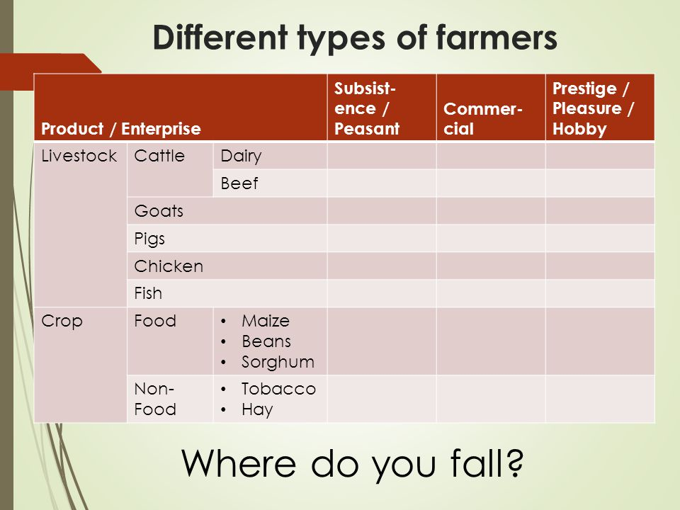 Key drivers to run your farm as a business  First and fore-most … is there a market for your products – i.e.