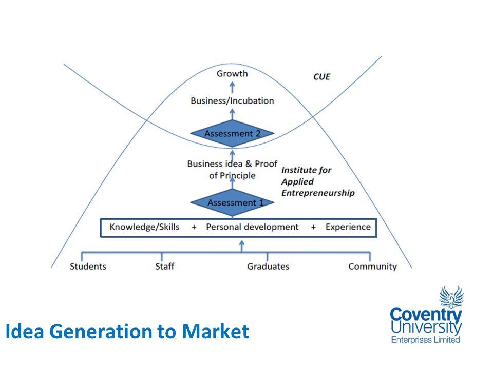 Background www.tortrix.net Idea Generation to Market