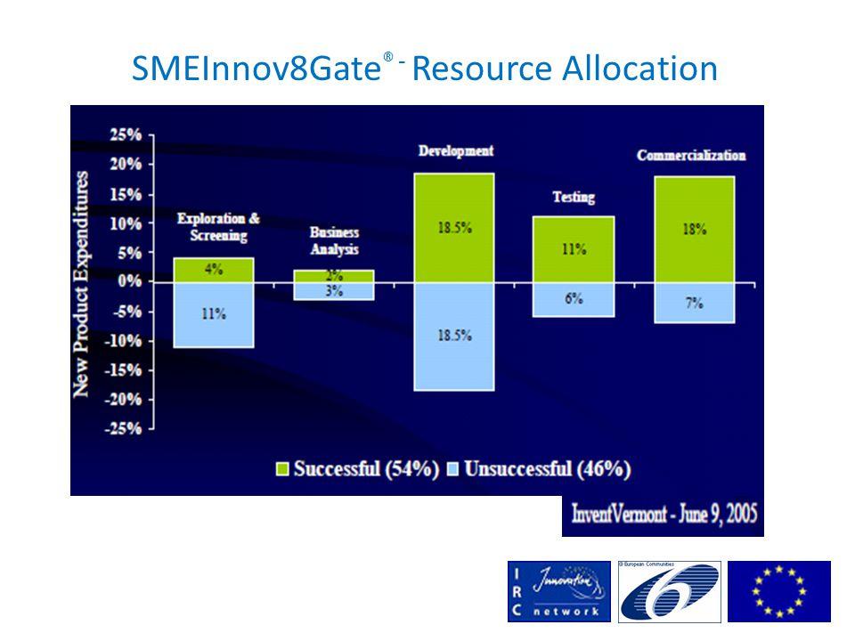 SMEInnov8Gate ® - Resource Allocation