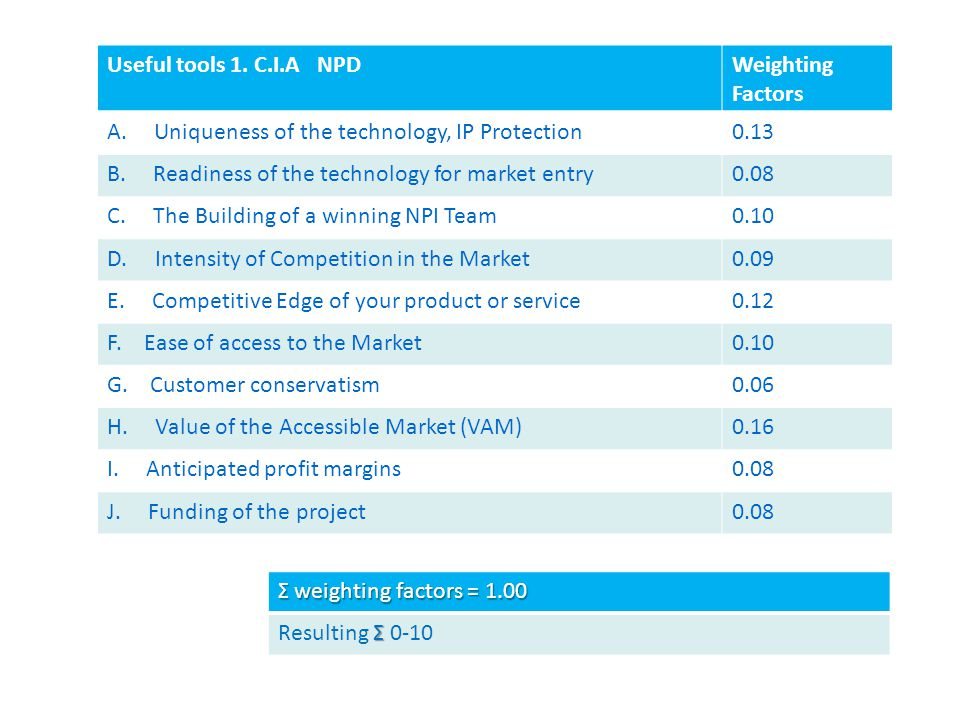 Useful tools 1. C.I.A NPDWeighting Factors A. Uniqueness of the technology, IP Protection0.13 B.