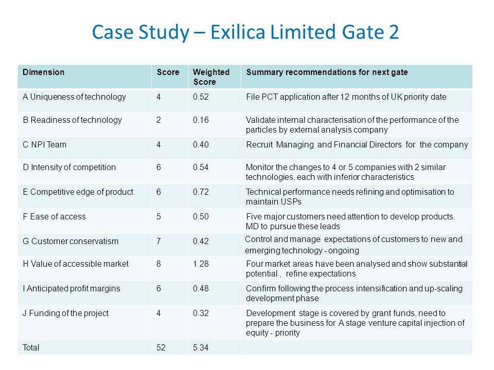 Case Study – Exilica Limited Gate 2 DimensionScoreWeighted Score Summary recommendations for next gate A Uniqueness of technology40.52File PCT application after 12 months of UK priority date B Readiness of technology20.16Validate internal characterisation of the performance of the particles by external analysis company C NPI Team40.40Recruit Managing and Financial Directors for the company D Intensity of competition60.54Monitor the changes to 4 or 5 companies with 2 similar technologies, each with inferior characteristics E Competitive edge of product60.72Technical performance needs refining and optimisation to maintain USPs F Ease of access50.50Five major customers need attention to develop products.