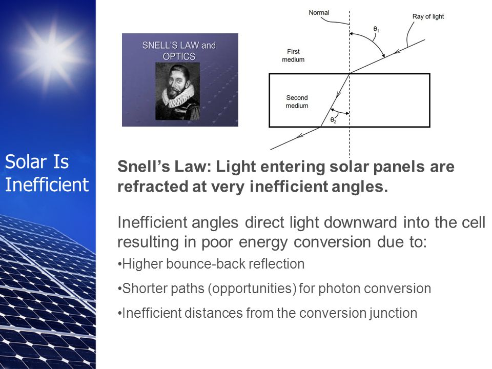 Solar Is Inefficient Snell's Law: Light entering solar panels are refracted at very inefficient angles.