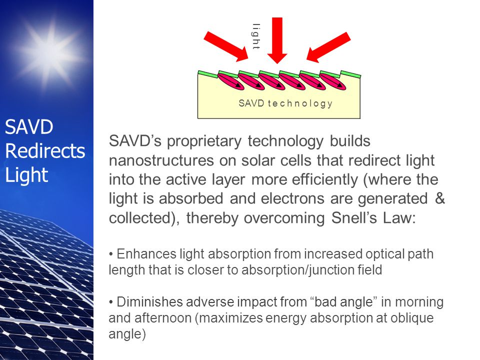 SAVD Redirects Light SAVD's proprietary technology builds nanostructures on solar cells that redirect light into the active layer more efficiently (where the light is absorbed and electrons are generated & collected), thereby overcoming Snell's Law: Enhances light absorption from increased optical path length that is closer to absorption/junction field Diminishes adverse impact from bad angle in morning and afternoon (maximizes energy absorption at oblique angle) SAVD technology light