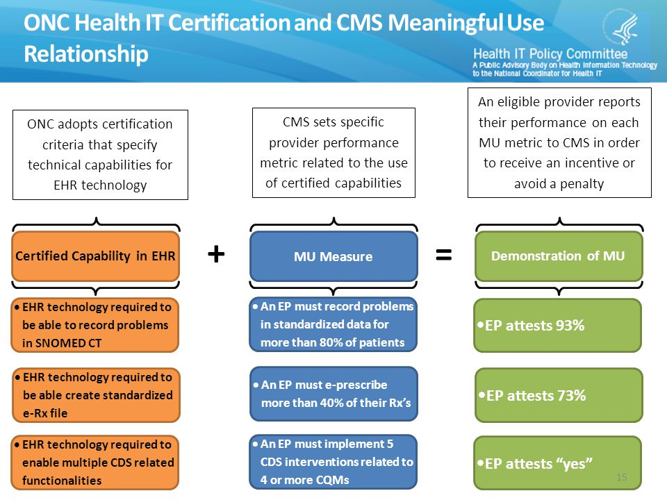 MU Measure CMS sets specific provider performance metric related to the use of certified capabilities + Certified Capability in EHRDemonstration of MU = ONC adopts certification criteria that specify technical capabilities for EHR technology An eligible provider reports their performance on each MU metric to CMS in order to receive an incentive or avoid a penalty  An EP must e-prescribe more than 40% of their Rx's  EHR technology required to be able create standardized e-Rx file  EP attests 73%  An EP must implement 5 CDS interventions related to 4 or more CQMs  EHR technology required to enable multiple CDS related functionalities  EP attests yes  An EP must record problems in standardized data for more than 80% of patients  EHR technology required to be able to record problems in SNOMED CT  EP attests 93% ONC Health IT Certification and CMS Meaningful Use Relationship 15