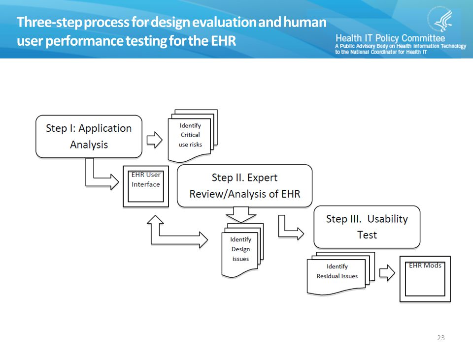 Three-step process for design evaluation and human user performance testing for the EHR 23