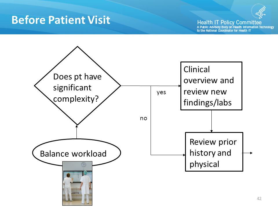 Balance workload Does pt have significant complexity.
