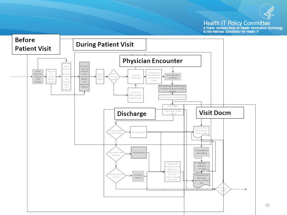 During Patient Visit Physician Encounter Before Patient Visit Discharge Visit Docm 45