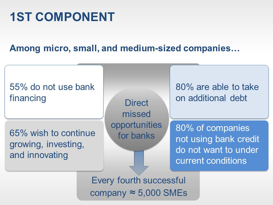 1ST COMPONENT Source: SBRA (CEVES analysis) …Aside from missed opportunities, the performance of SMEs that are financed by banks points to a problem in attracting and selecting clients SMEs financed by banks are, on average, more successful but not to the extent one may expect The concentration of successful companies, their profitability, and their productivity are only slightly higher among those financed by banks (5.5pp higher than those not financed by banks) Companies not using bank credit Companies using bank credit Size% Successful Micro 24.530.8 Small 30.334.4 Medium 23.426.7 SMEs 26.131.6