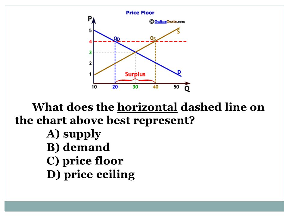 What does the horizontal dashed line on the chart above best represent.