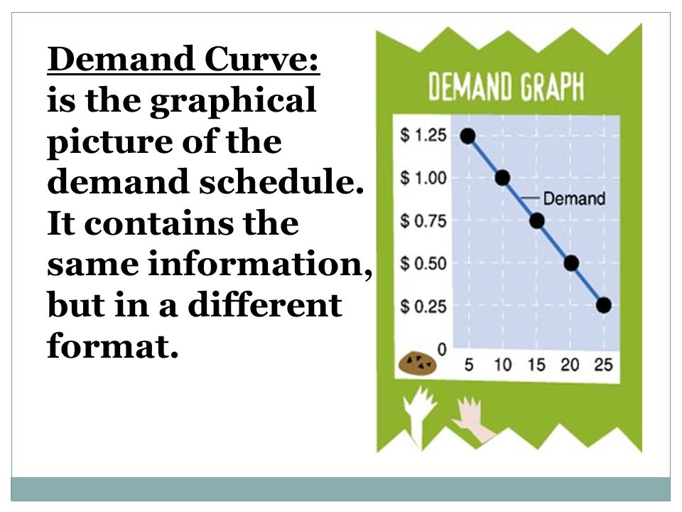 Demand Curve: is the graphical picture of the demand schedule.